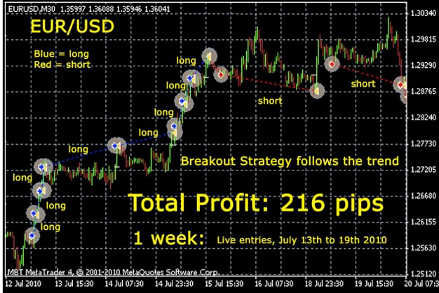 Free forex trading robot software download