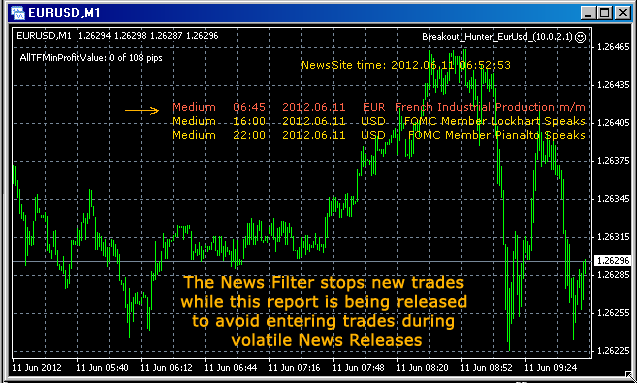 News filter will automatically turn off trading when high levels of news are reported.