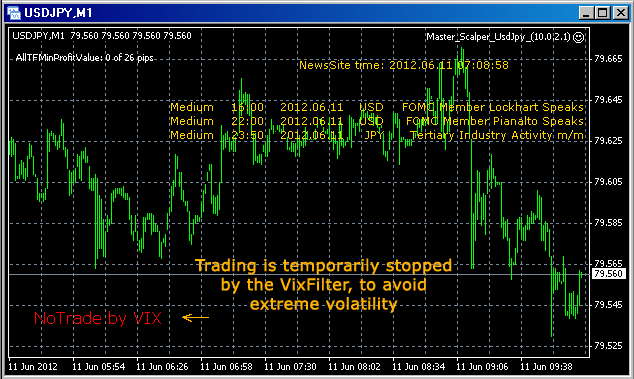 VIX Filter will stop trading during high levels of volatility.